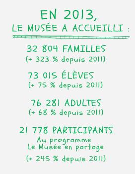 Statistiques Éducation